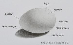 Classes on Basics of Drawing